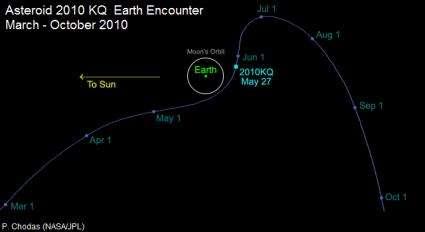 Small Near-Earth Object Probably a Rocket Part