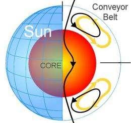 Study may explain the extended solar minimum