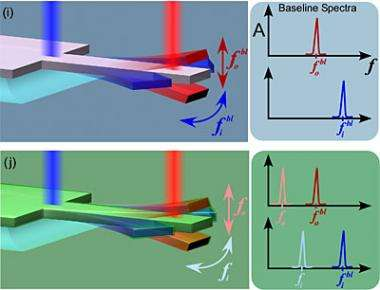 Vibrating nanorods measure thin films for microcircuits