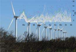 Wayward Winds - Predicting The Output of Wind Parks