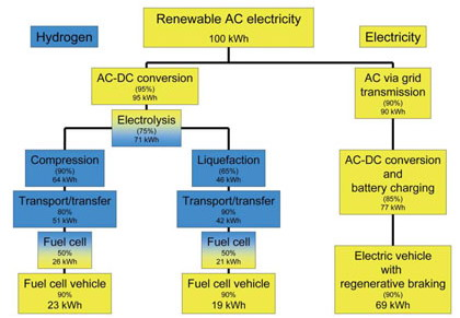 Why A Hydrogen Economy Doesn T Make Sense