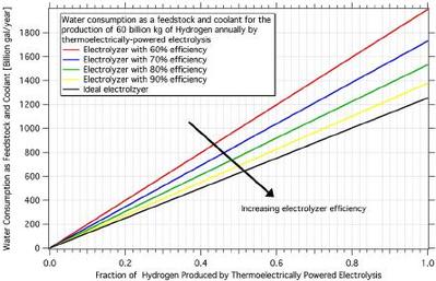 Renewable Energy Storage and Power-To-Methane