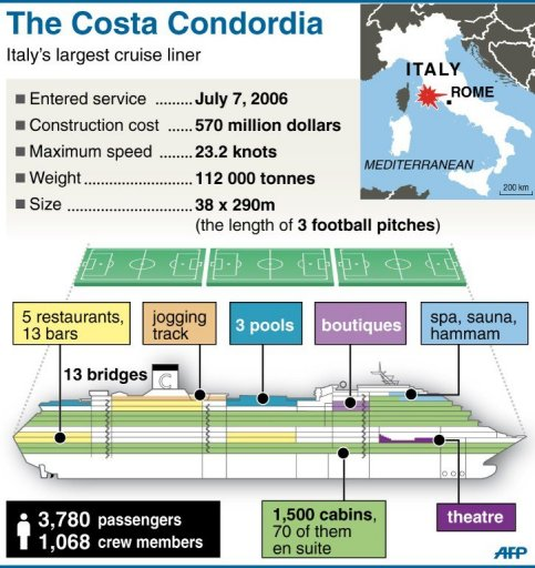 Warnings Of Ecological Timebomb After Italy Ship Wreck - Diagram of a cruise ship