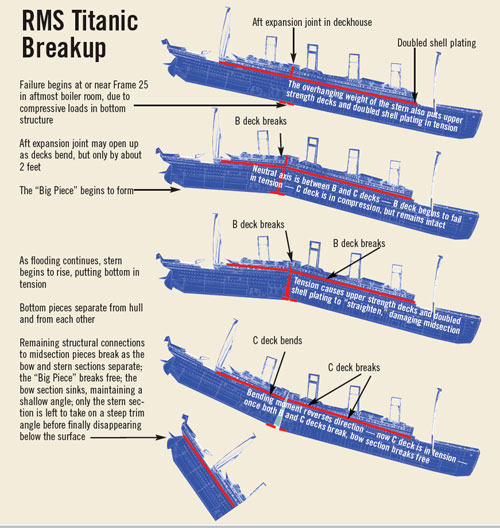 Grappling With A Titanic Mystery