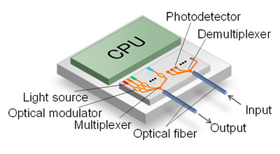 Integrated Silicon Optical Transmitter To Carry Large
