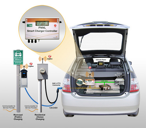 Electric Car Battery Charger Design