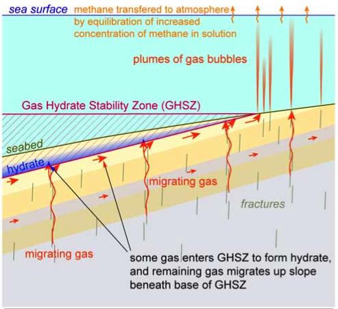 New Tool For Measuring Frozen Gas In Ocean Floor Sediments