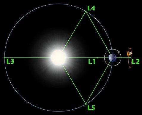 Earths orbit around the sun ccuart Gallery