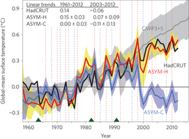 Separate Studies Suggest Current Quot Pause Quot In Global Warming