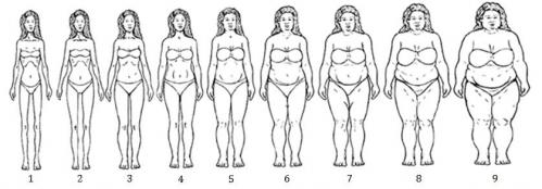 When talking about body size, African-American women and doctors may