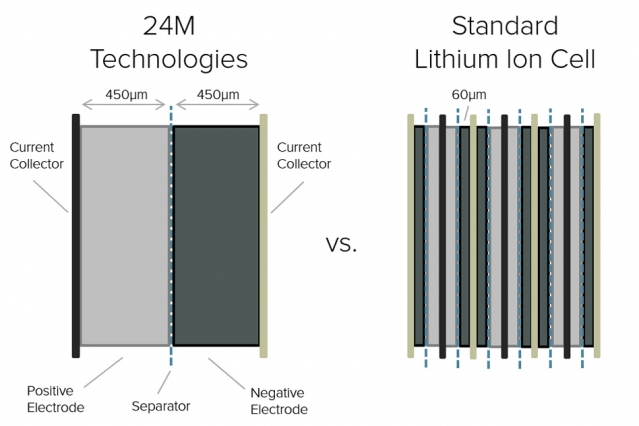 New Manufacturing Approach Slices Lithium Ion Battery Cost
