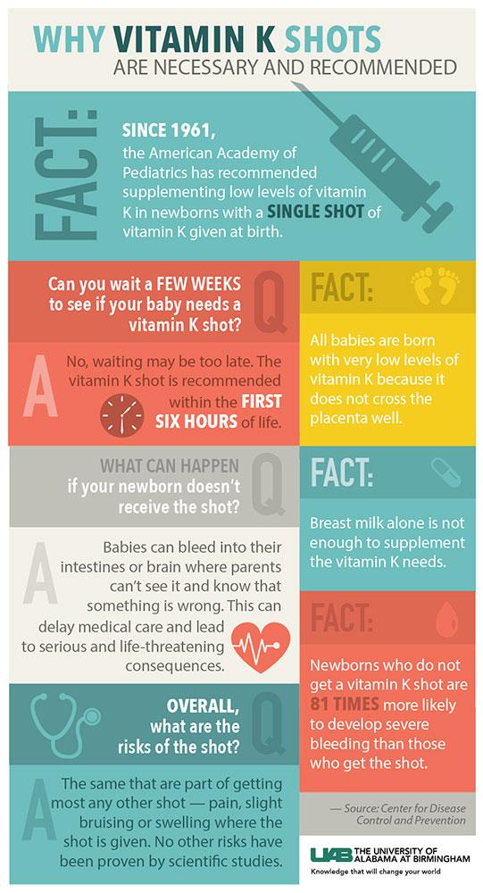 Vitamin K Shots Necessary To Prevent Internal Bleeding In