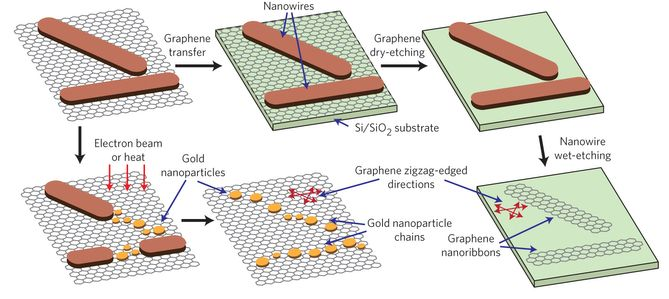 Inorganic nanowire follows the crystal structure of its ...