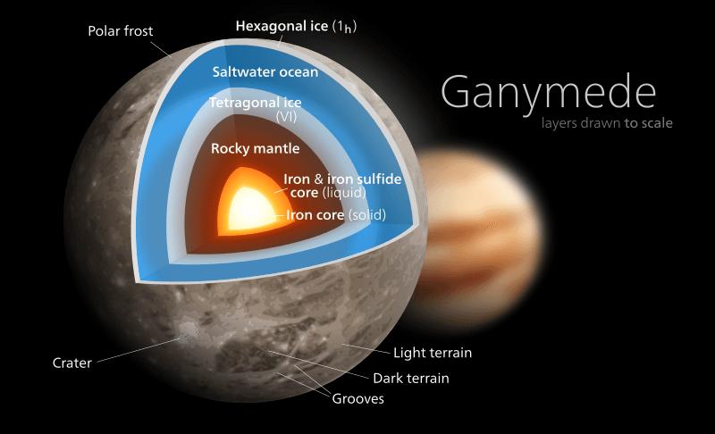 jupiter u0026 39 s moon ganymede