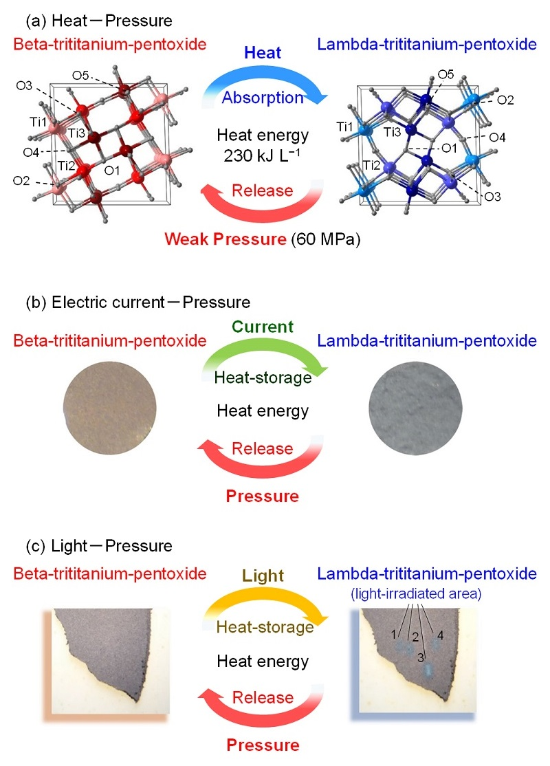 material releases stored heat under weak pressure
