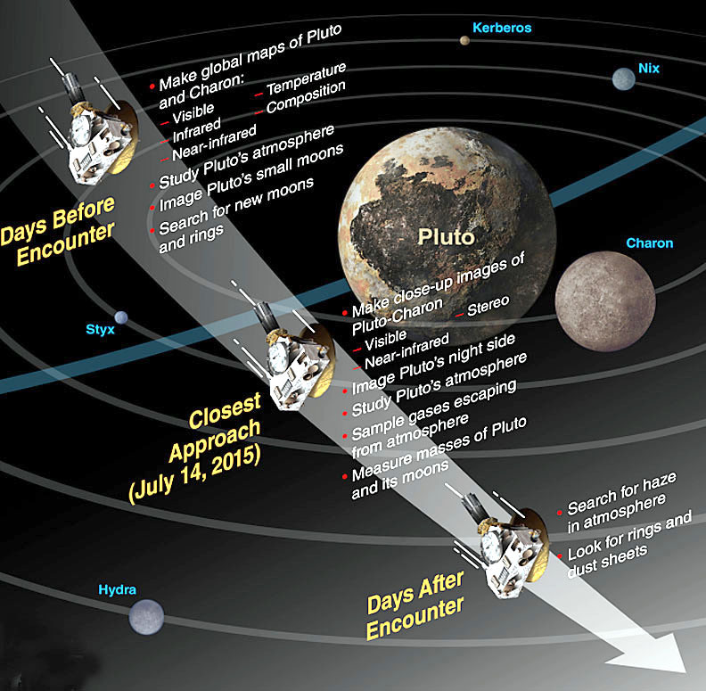 Styx Pluto S Moon: Pluto's Time To Shine Just Hours Away
