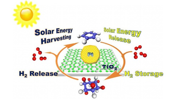 Simple Hydrogen Storage Solution Is Powered By Solar Energy