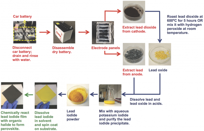 Solar Energy From Discarded Car Batteries