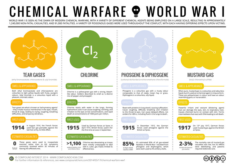 How Chlorine Became A Chemical Weapon
