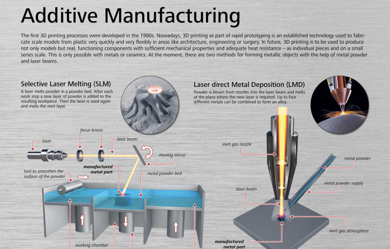 principles of additive manufacturing The book is a compilation of friction based solid state processes and additive manufacturing principles, and will cover the methodological principles, benefits, limitations, and applications of additive manufacturing and friction stir welding processes.