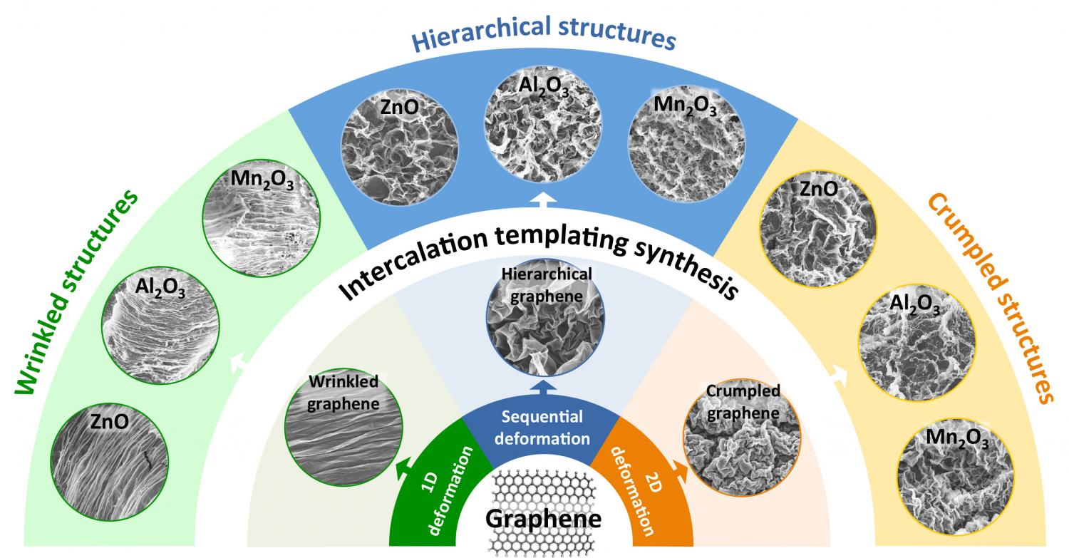 Researchers use graphene templates to make new metal-oxide