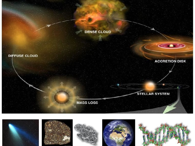 Finding Other Earths U2014the Chemistry Of Star And Planet Formation