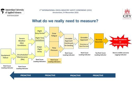 Measuring An Aviation System S Safety Performance
