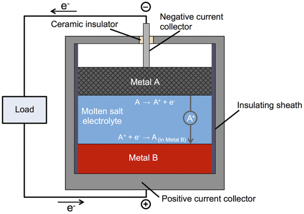 New battery made of molten metals may offer low cost long lasting new battery made of molten metals may offer low cost long lasting storage for the grid publicscrutiny Choice Image