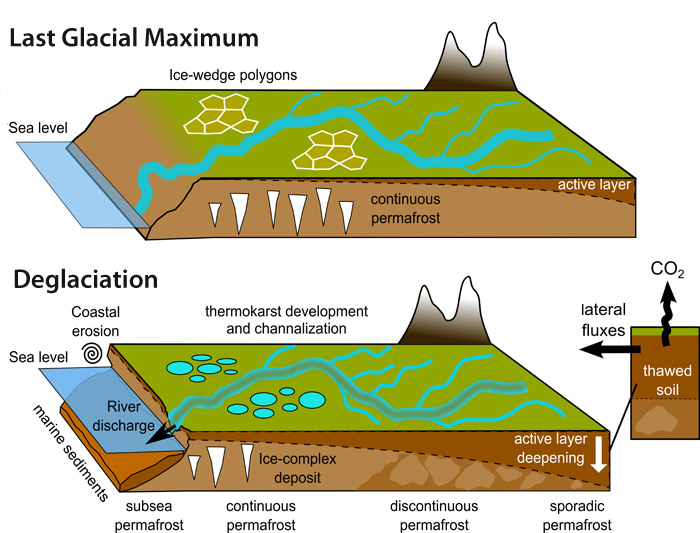 When Permafrost Melts What Happens To All That Stored Carbon