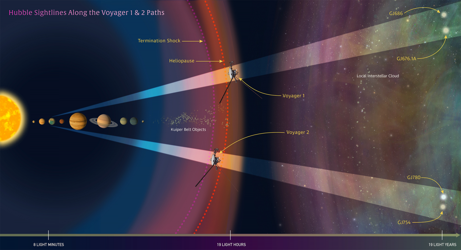 voyager 1 current position - HD1500×815