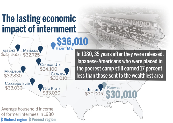 credit graphic rebecca colemanharvard staff source the causal effect of place evidence from japanese american internment by daniel shoag and