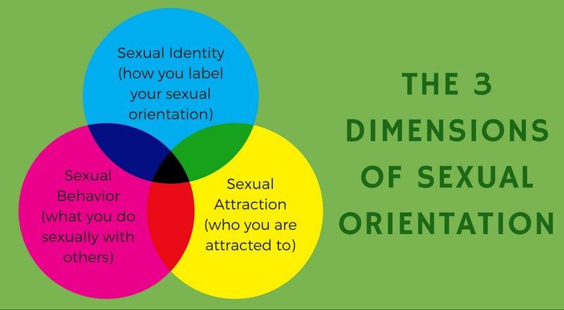Sexualorientation