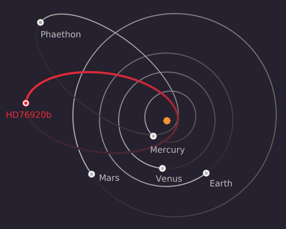 Ve found an exo planet with an extraordinarily eccentric orbit superimposing hd76920bs orbit on the solar system shows how peculiar it is its orbit is more like that of the asteroid phaethon than any of the solar pooptronica Images