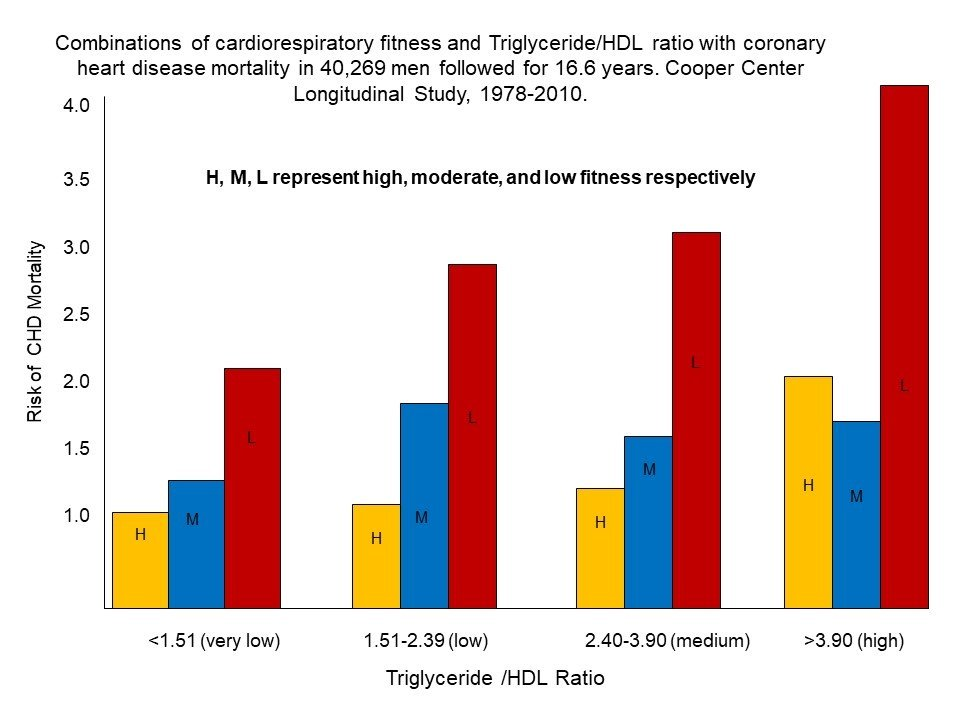 Fitness is essential to reduce risk of coronary heart disease cardiorespiratory fitness is essential to reduce risk of coronary heart disease ccuart Choice Image