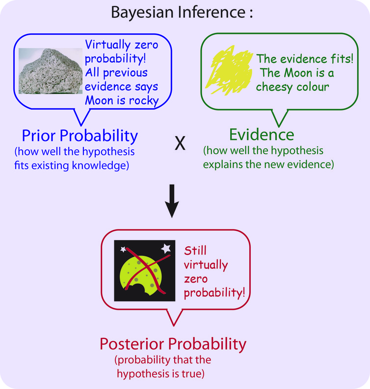 Bayes Theoremthe Maths Tool We Probably Use Every Day But What Is It