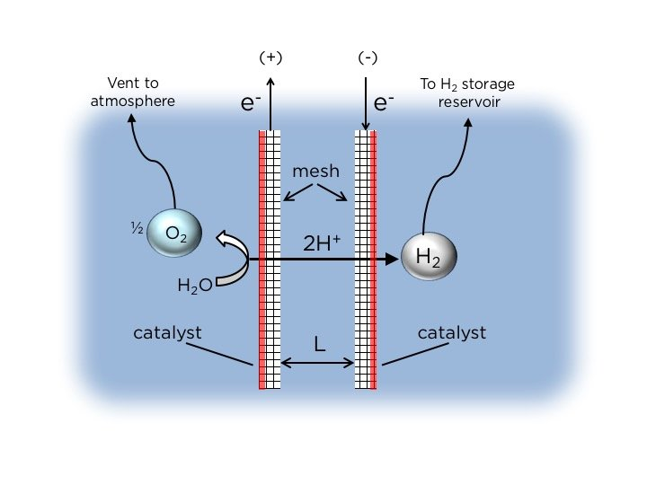 Engineers develop floating solar fuels rig for seawater electrolysis