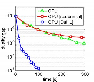 IBM scientists demonstrate 10x faster large-scale machine learning using GPUs