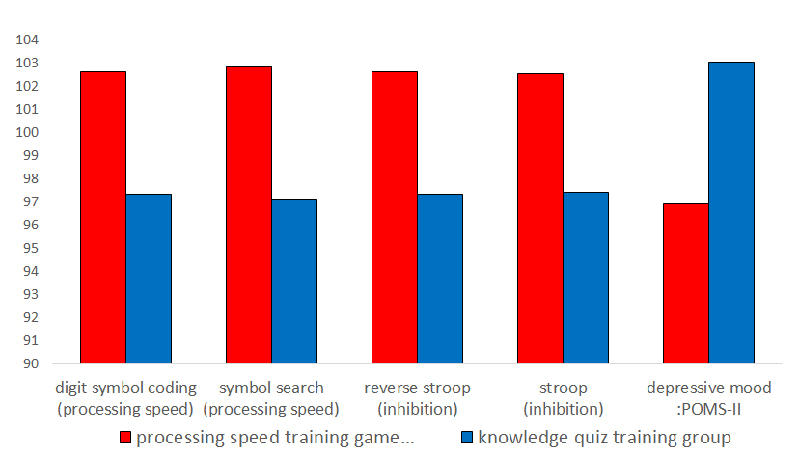 research paper on depression among elderly Depression among the elderly depression is very common in americans age 65 and older, affecting approximately 18% of that particular population depression in older persons is typically associated with new dependency on others and disabilities that prevent.