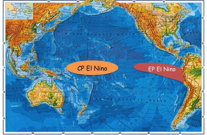 Why The Central Pacific El Nino Is Harder To Predict Than Eastern Pacific El Nino