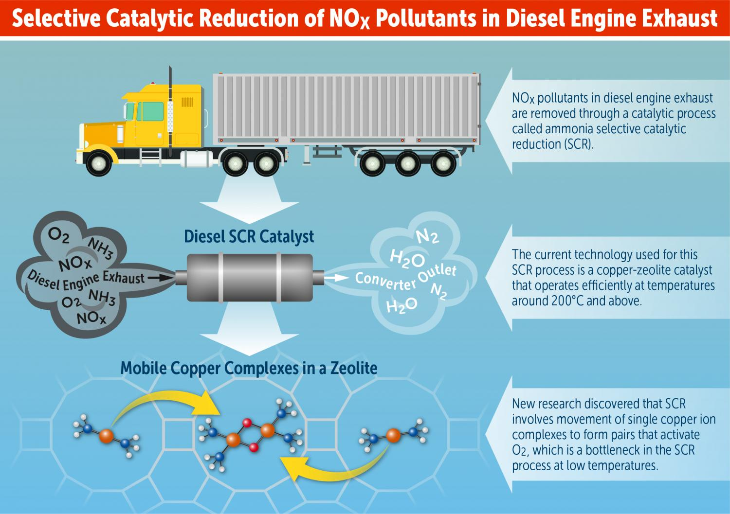 Discovery could lead to new catalyst design to reduce nitrogen