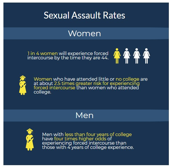 Sexual harassment in college statistics math