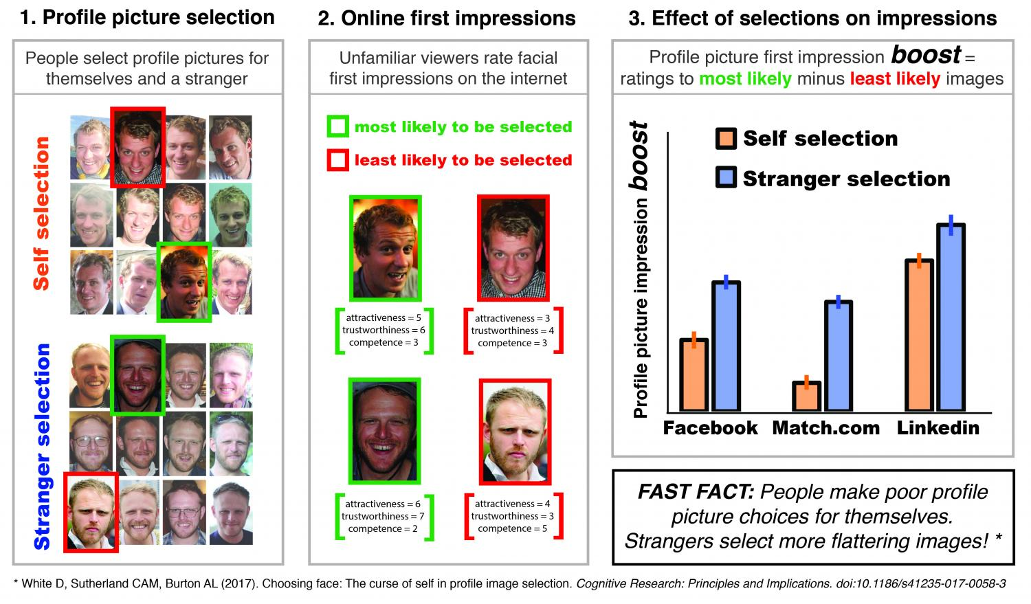 Image result for When it comes to your profile picture, let a stranger do the choosing