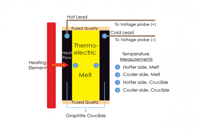 Researchers Create A High Temperature Device That Produces