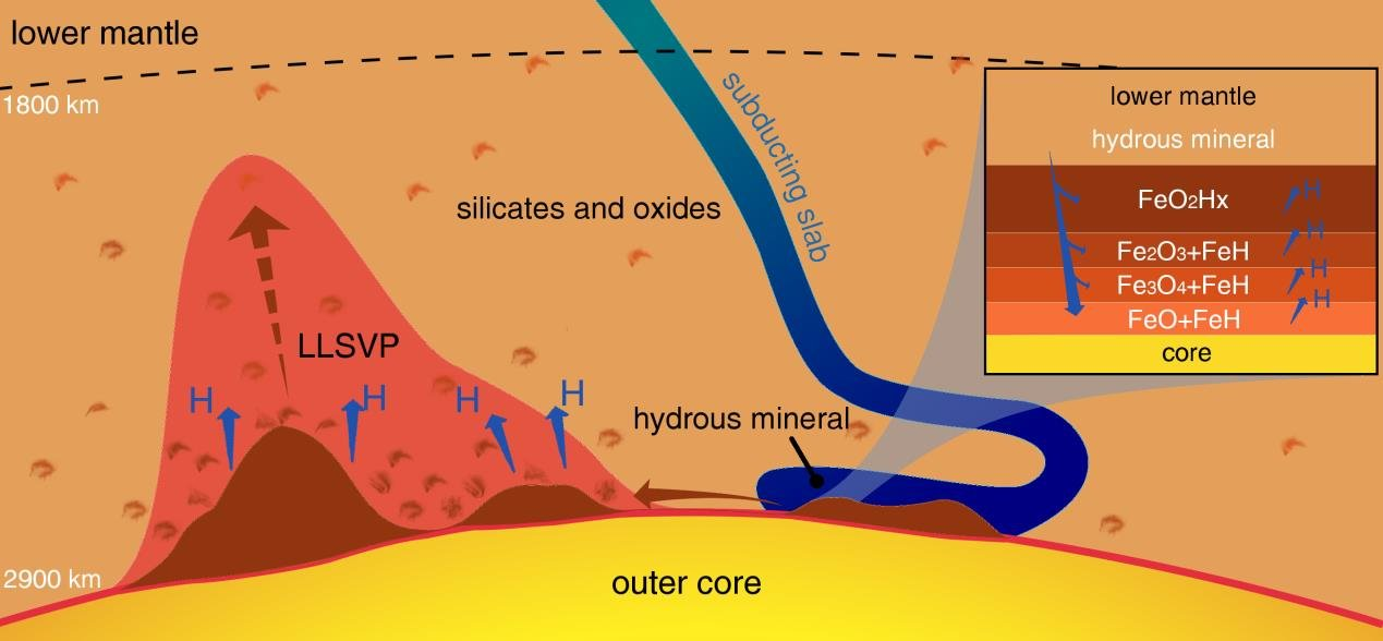 Huge hydrogen generator at the earths core mantle boundary november 27 2017 a huge hydrogen generator at the earths core mantle boundary sciox Gallery
