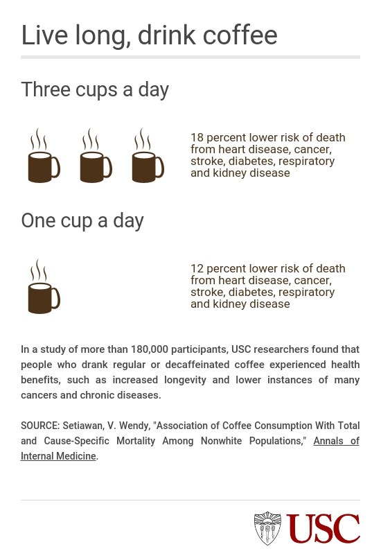 How much coffee is healthy to drink a day