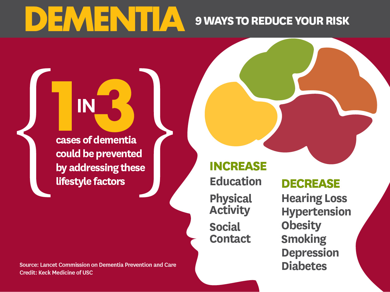 Can You Pinpoint Your Risk for Dementia