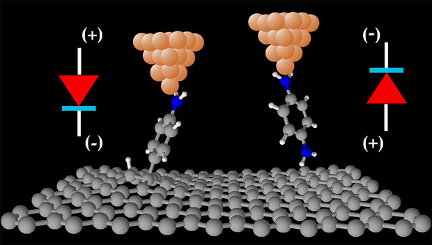 Graphene offers new functionalities in molecular electronics