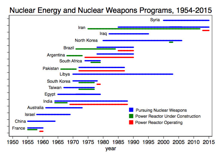 a history of the study of nuclear energy In one of the fastest and most astonishing turnarounds in the history of energy, building and running new renewable energy is now cheaper than just running existing coal and nuclear plants in many areas a widely-used yearly benchmarking study — the levelized cost of energy analysis (lcoe) from.