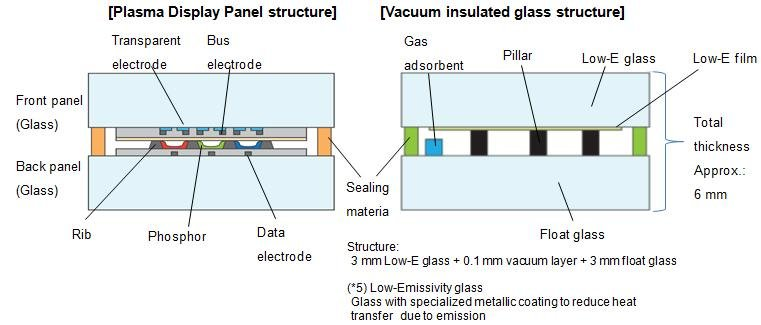 真空玻璃结构示意图