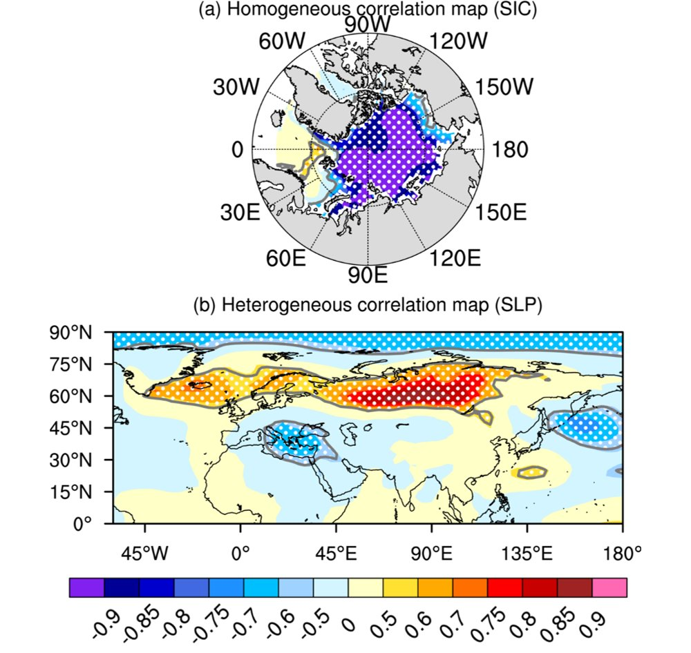 Projected winter arctic sea ice decline coupled to eurasian circulation coupling between uncertainties in the global warming response arctic sea ice concentrations top and mean sea level pressure over eurasia bottom ccuart Gallery